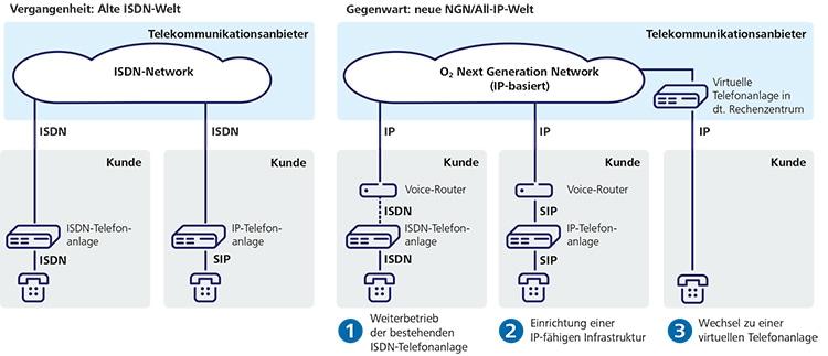 Umstellung Festnetzanschluss von ISDN auf SIP oder virtuelle Telefonanlage
